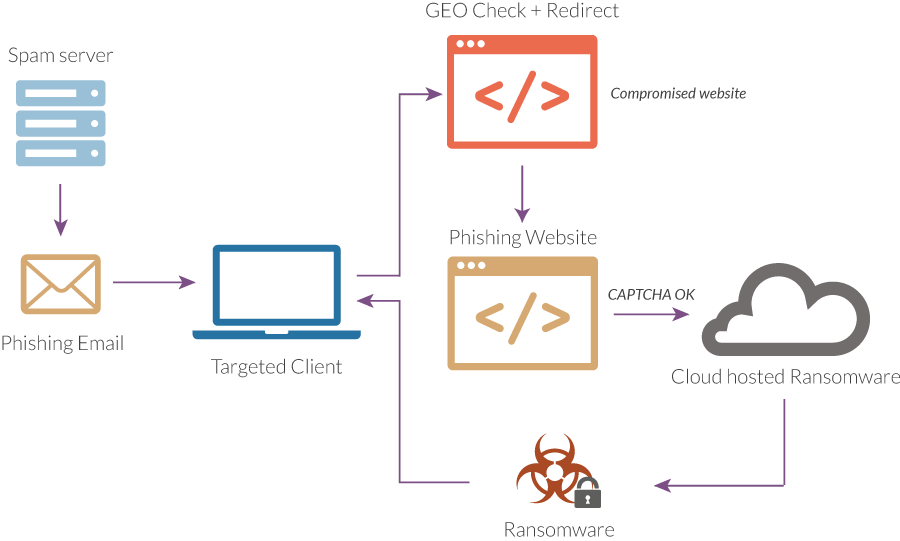 SDA Phishing Deployment Scheme