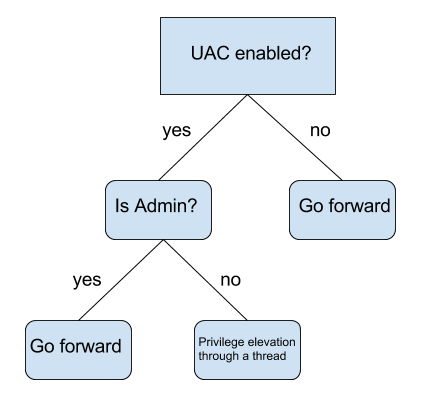 Uncovering_a_ransomware_distribution_chain_uac_flowgraph