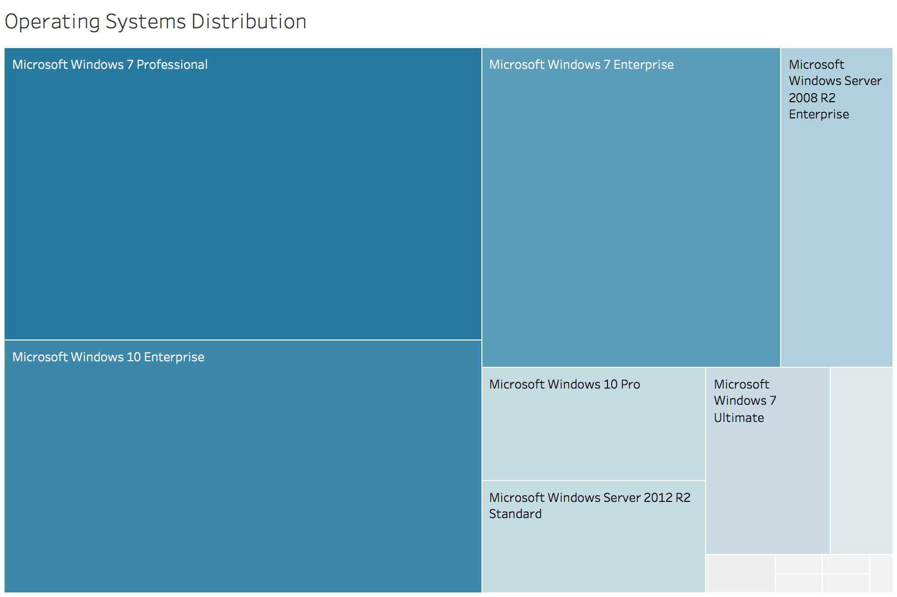 Distribution of infected Operating Systems