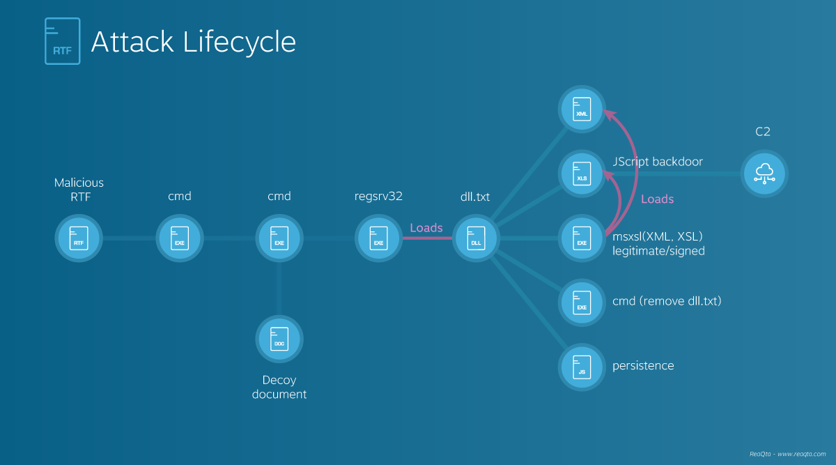 Attack Life Cycle