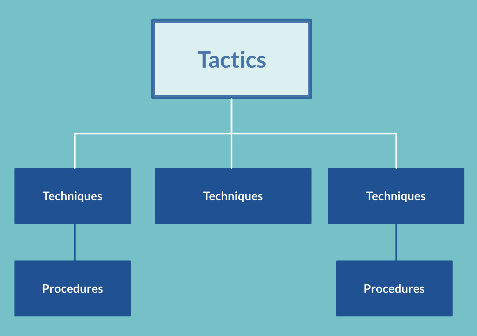 Proactive Threat Hunting TTPs