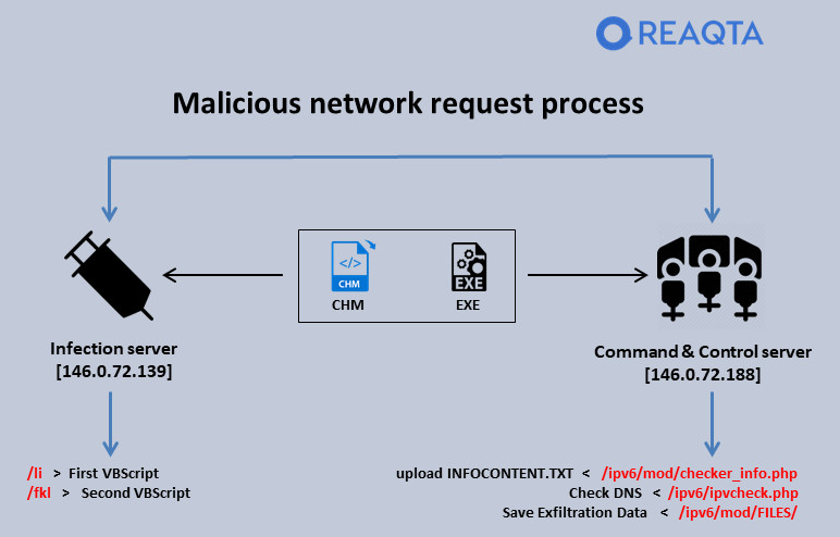 Malicious network request process