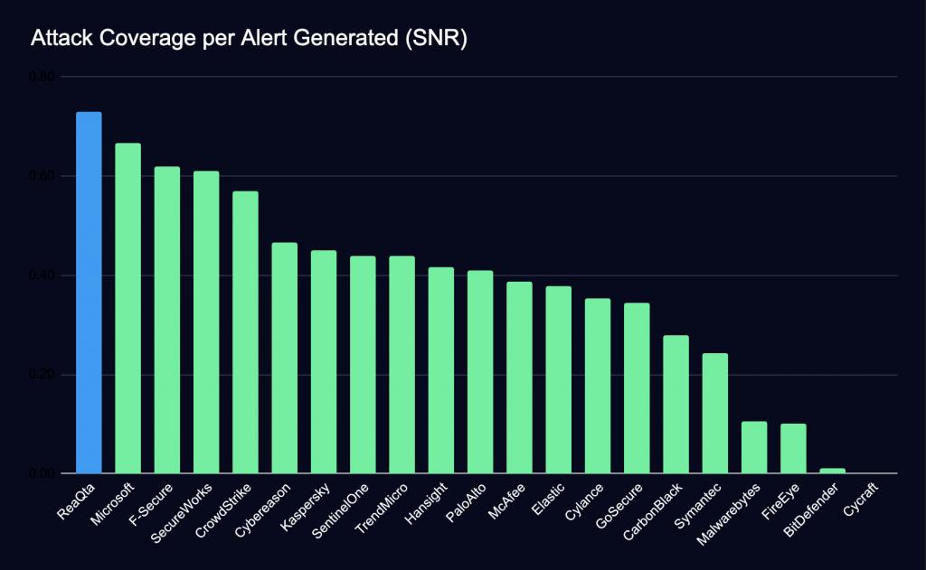 Percentage of attack coverage provided per alert
