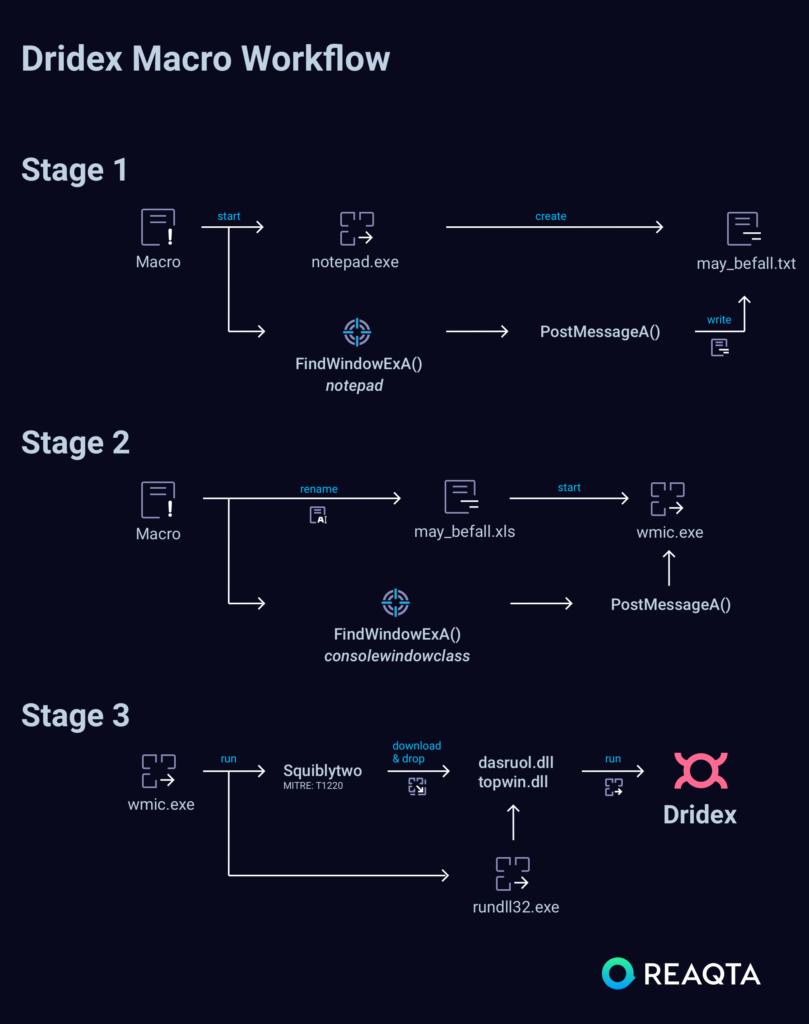 Dridex macro workflow